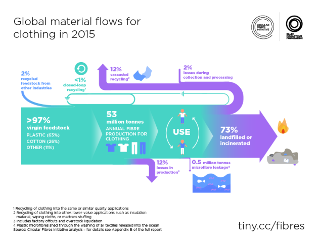figure-3-global-material-flows-for-clothing-in-2015